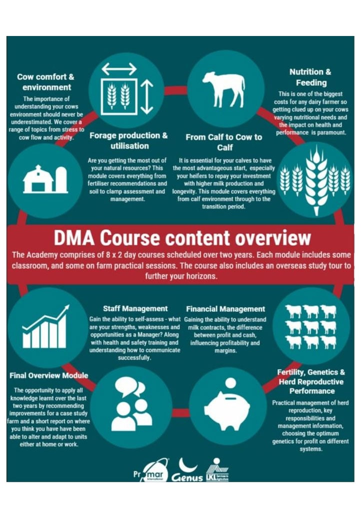 dairy management academy